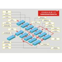 Wholesale Printing wastewater disposal craft from china suppliers